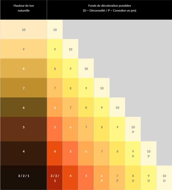 Tableau des hauteurs de tons selon la couleur naturelle du cheveux pour une décoloration
